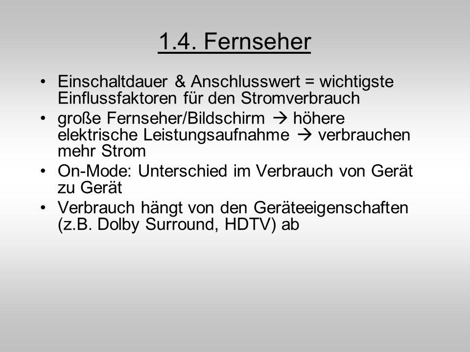 1.4. Fernseher Einschaltdauer & Anschlusswert = wichtigste Einflussfaktoren für den Stromverbrauch.