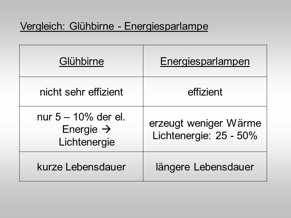 nur 5 – 10% der el. Energie  Lichtenergie