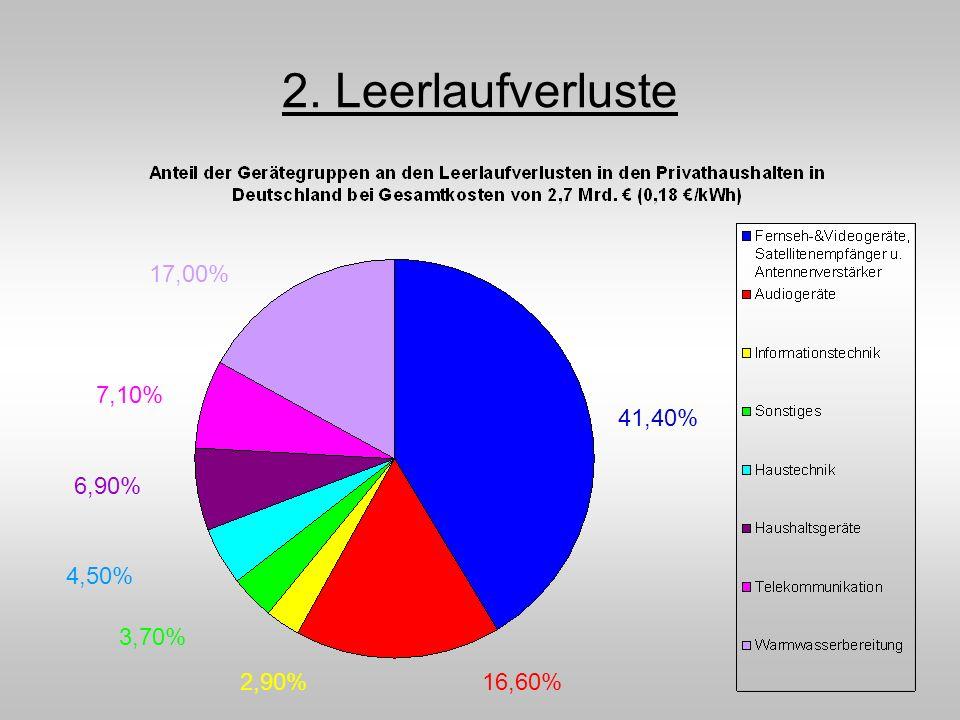 2. Leerlaufverluste 17,00% 7,10% 41,40% 6,90% 4,50% 3,70% 2,90% 16,60%