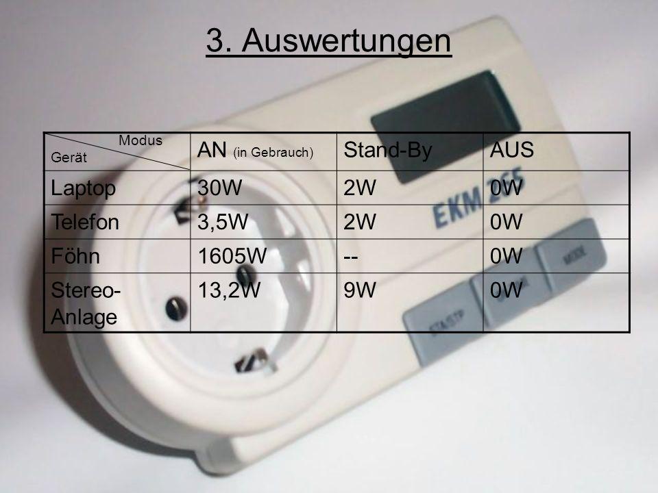 3. Auswertungen AN (in Gebrauch) Stand-By AUS Laptop 30W 2W 0W Telefon