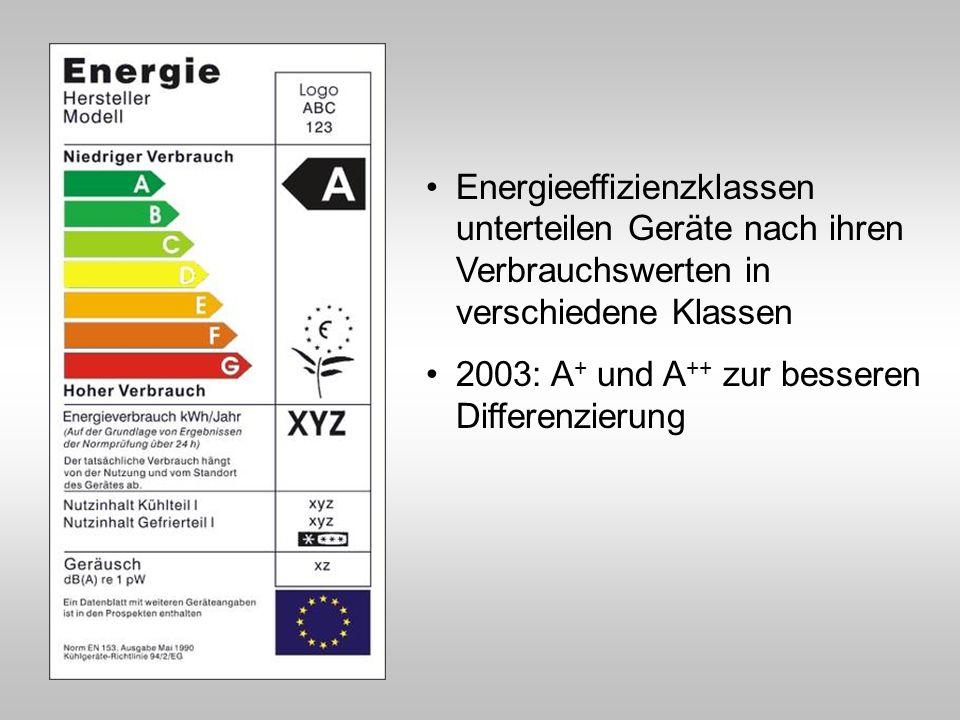 Energieeffizienzklassen unterteilen Geräte nach ihren Verbrauchswerten in verschiedene Klassen