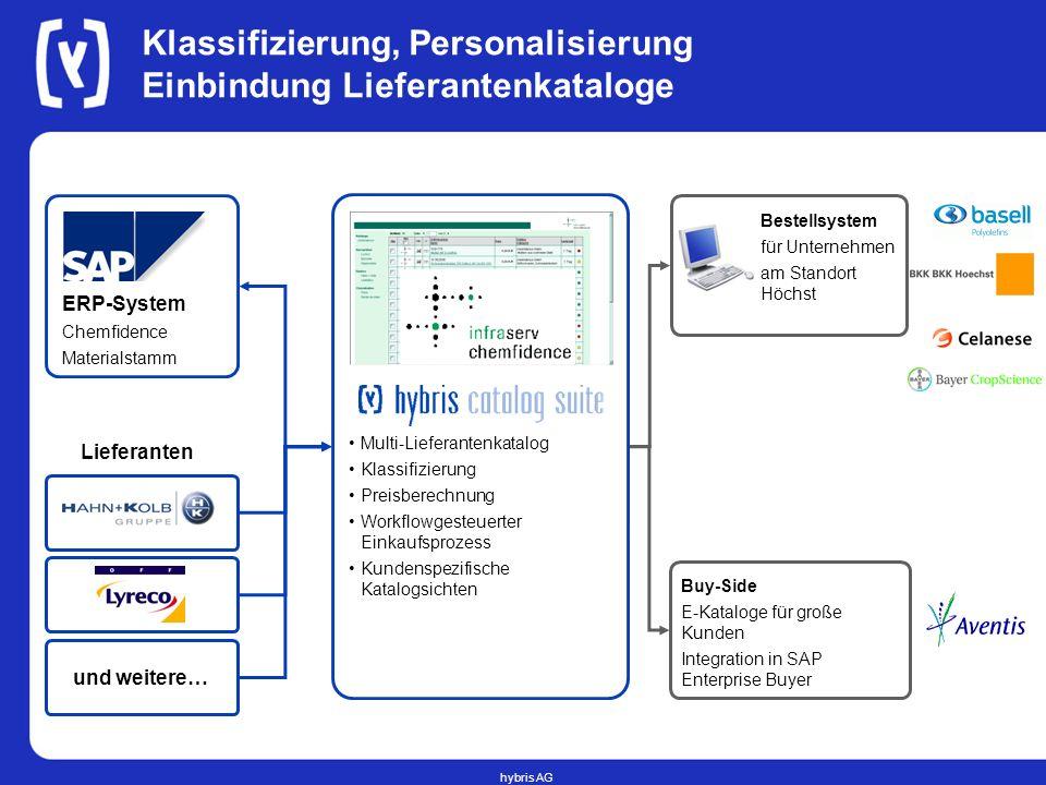 Klassifizierung, Personalisierung Einbindung Lieferantenkataloge