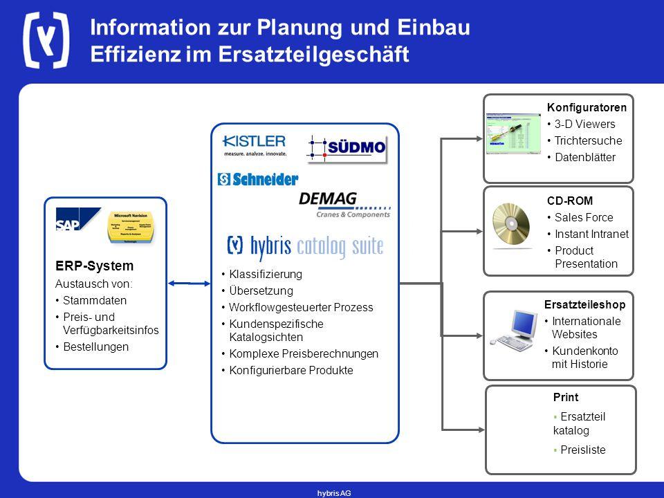 Information zur Planung und Einbau Effizienz im Ersatzteilgeschäft