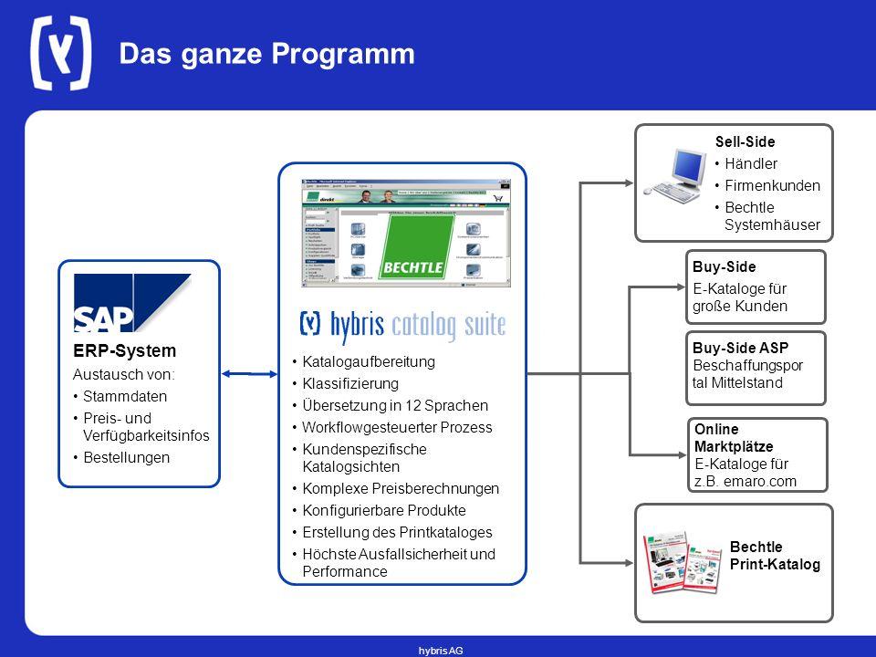 Das ganze Programm ERP-System Sell-Side Händler Firmenkunden