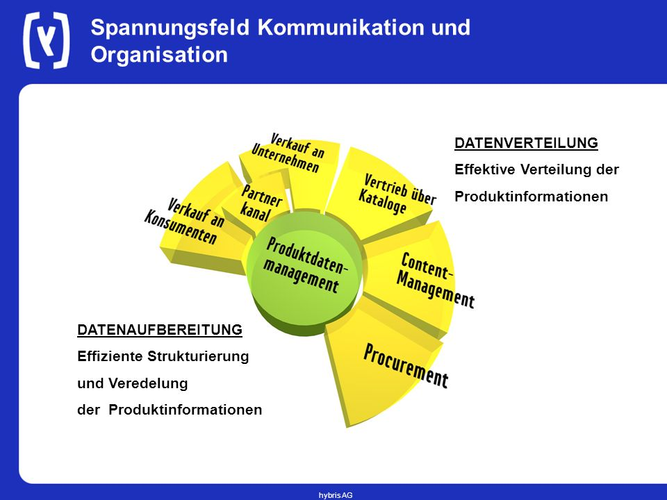 Spannungsfeld Kommunikation und Organisation
