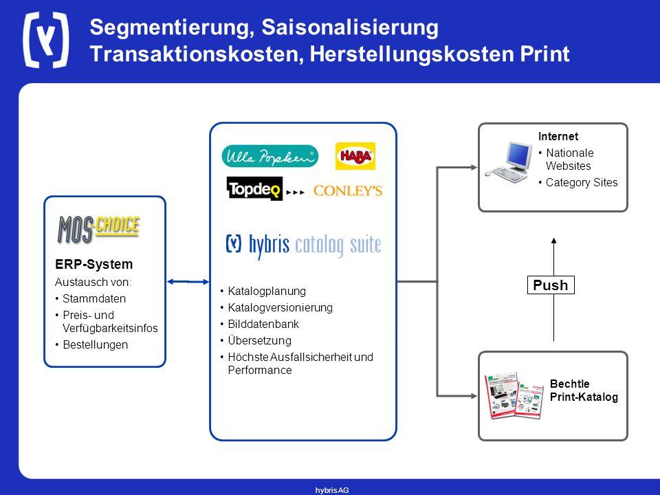 Segmentierung, Saisonalisierung Transaktionskosten, Herstellungskosten Print
