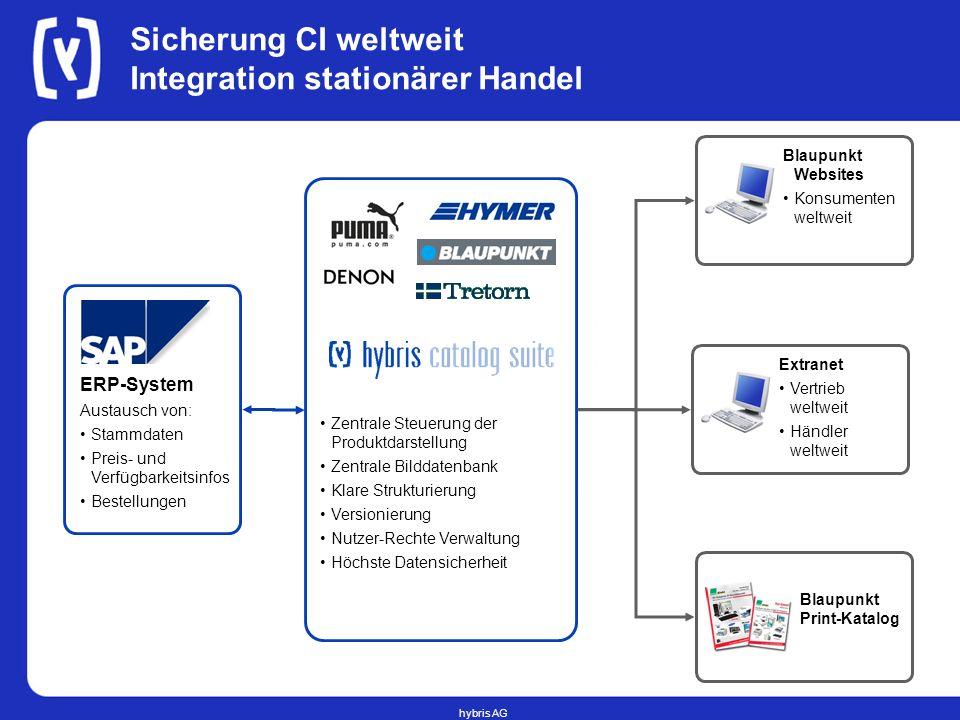 Sicherung CI weltweit Integration stationärer Handel