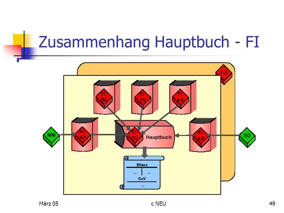 Zusammenhang Hauptbuch - FI