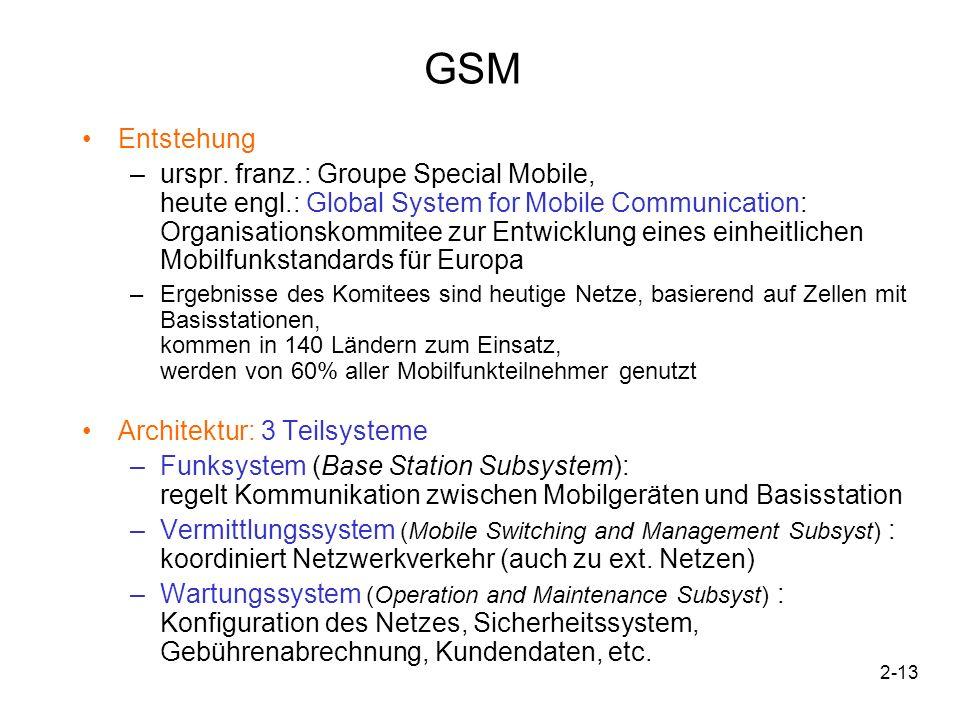 GSM Entstehung.