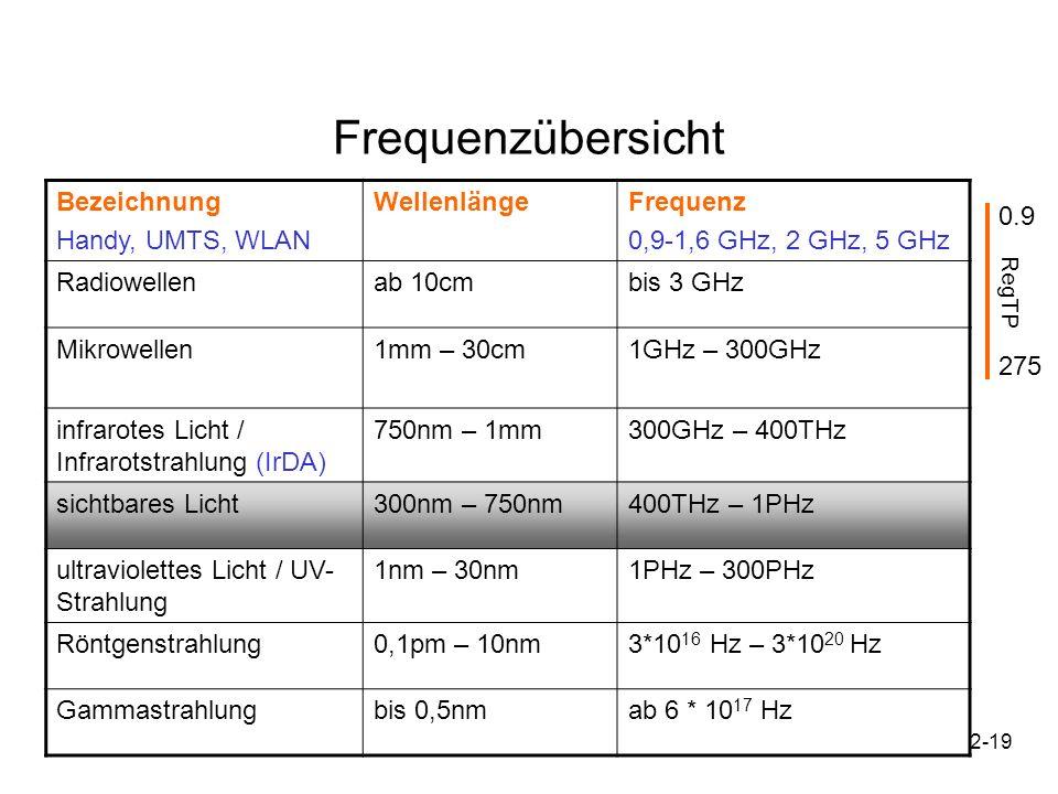 Frequenzübersicht Bezeichnung Handy, UMTS, WLAN Wellenlänge Frequenz