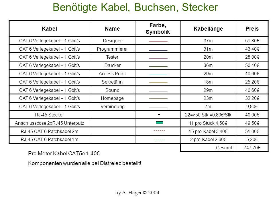 Benötigte Kabel, Buchsen, Stecker