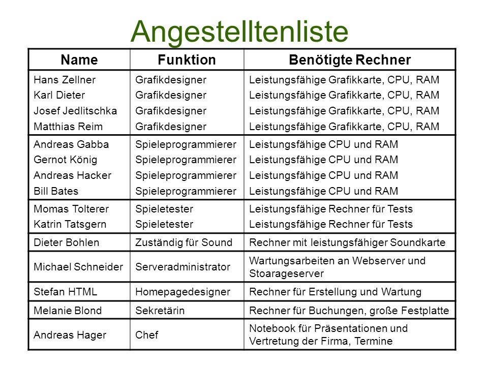 Angestelltenliste Name Funktion Benötigte Rechner Hans Zellner