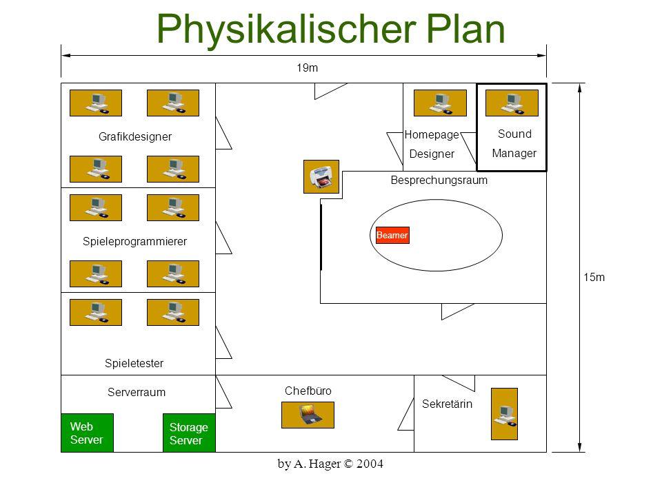Physikalischer Plan by A. Hager © 2004 19m Grafikdesigner Homepage