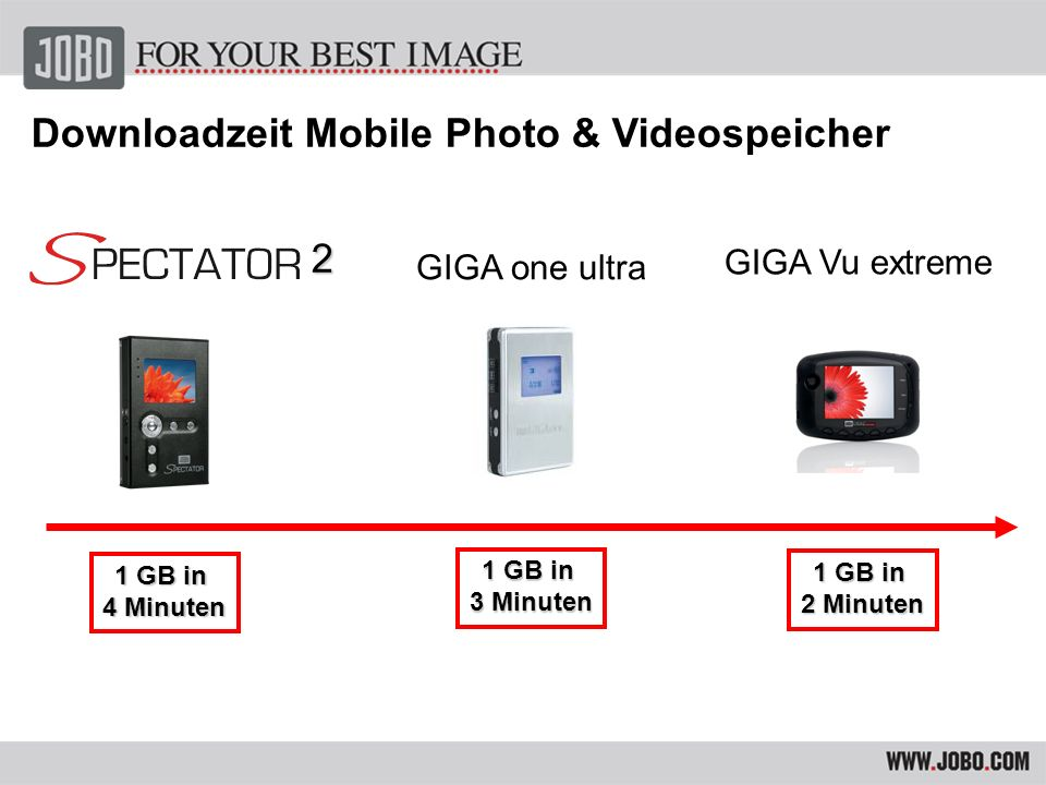 Downloadzeit Mobile Photo & Videospeicher