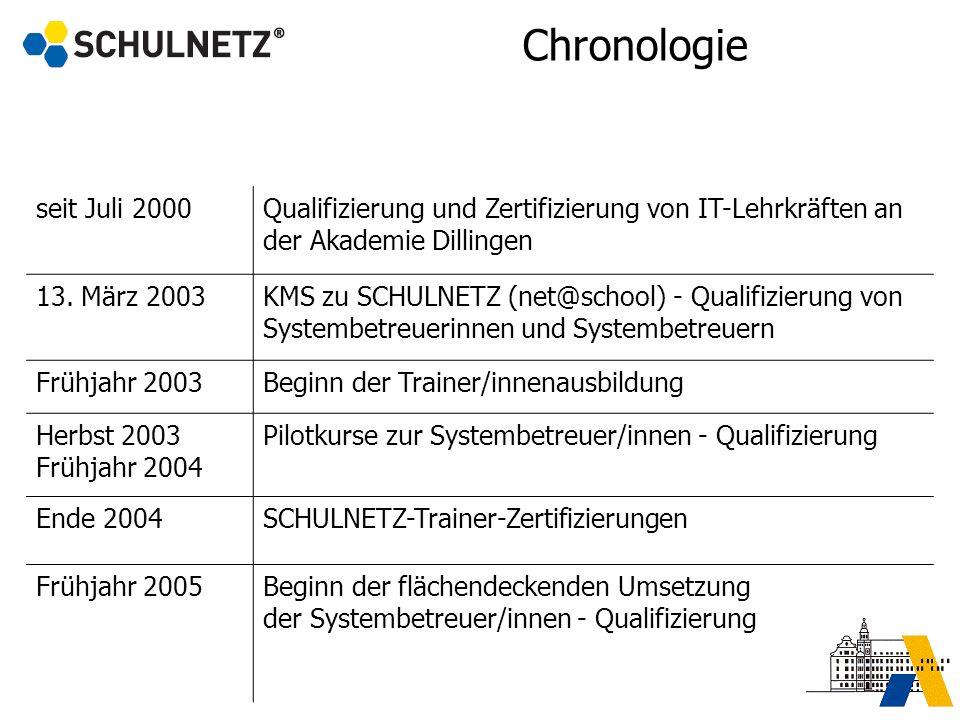 Chronologie seit Juli 2000. Qualifizierung und Zertifizierung von IT-Lehrkräften an der Akademie Dillingen.