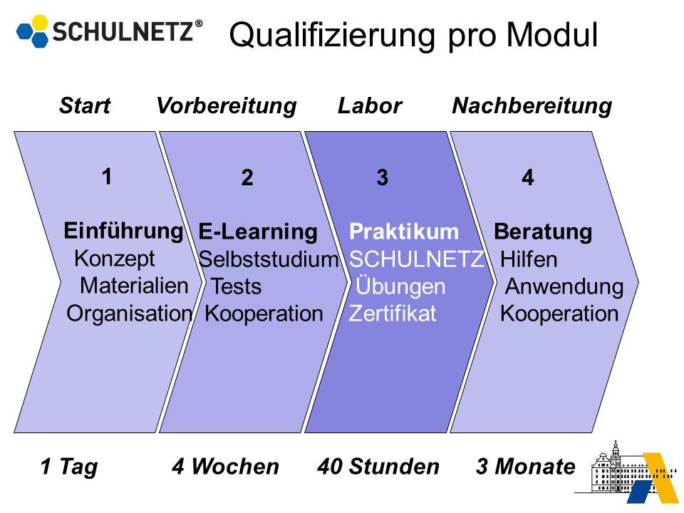 Qualifizierung pro Modul
