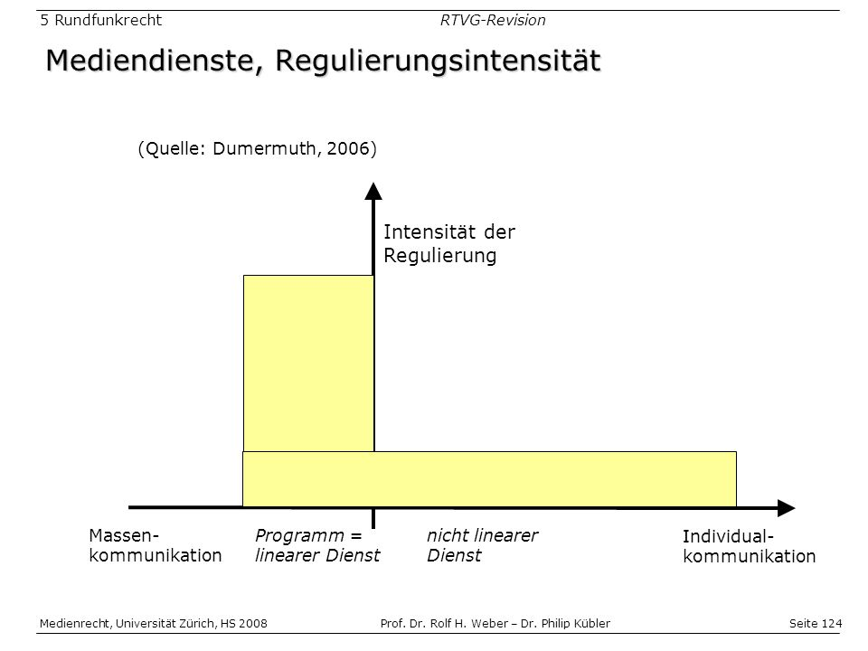 Mediendienste, Regulierungsintensität