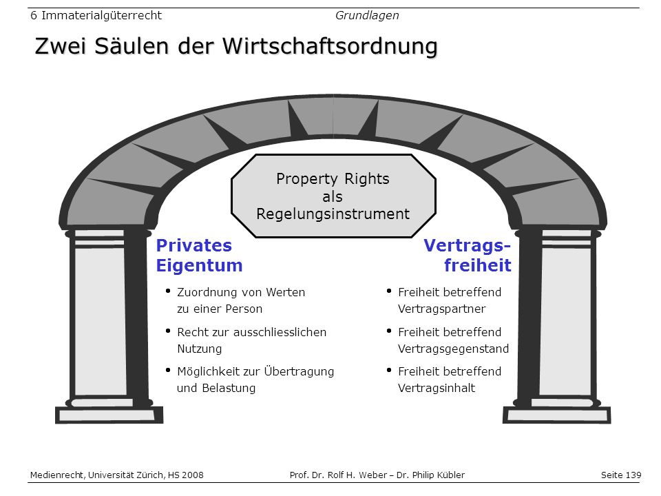 Zwei Säulen der Wirtschaftsordnung