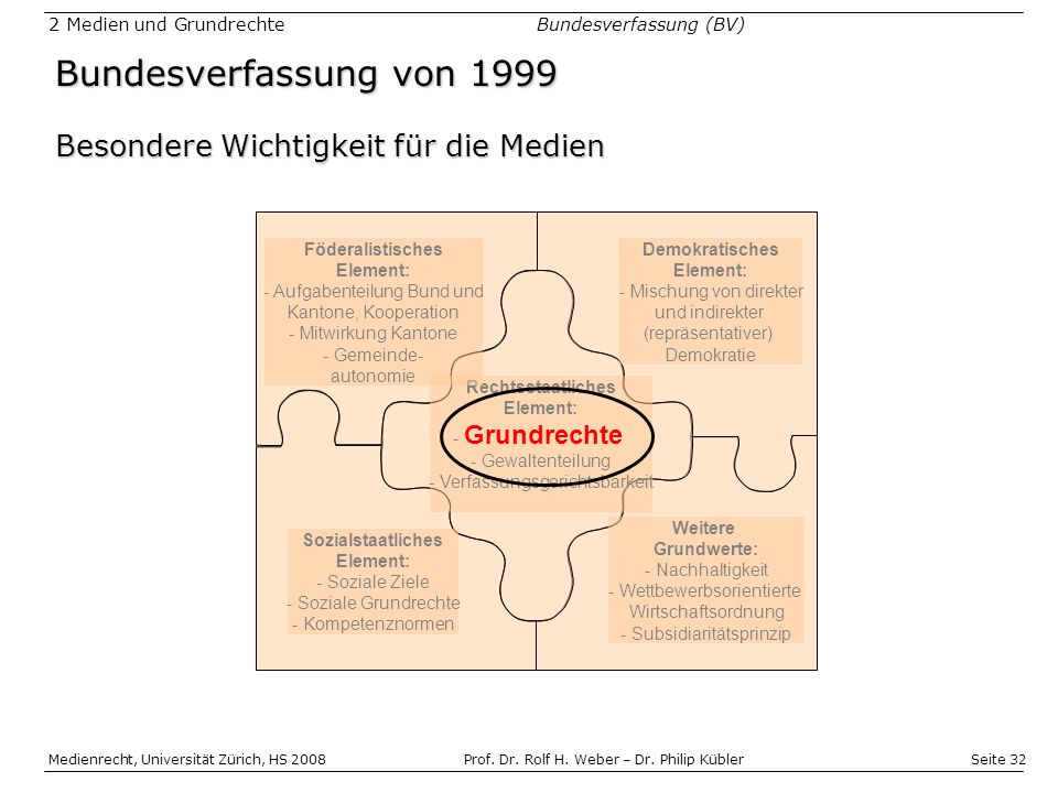 Bundesverfassung von 1999 Besondere Wichtigkeit für die Medien