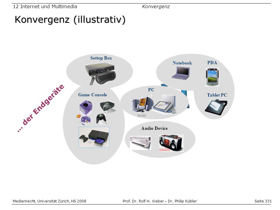 Konvergenz (illustrativ)