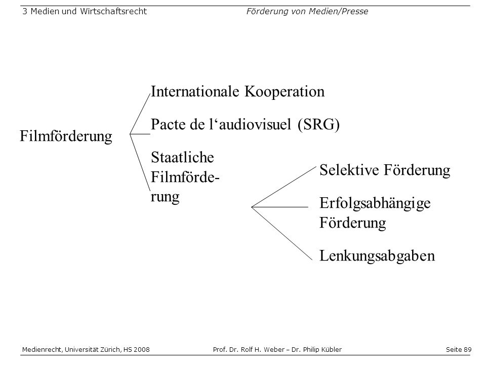 Internationale Kooperation Pacte de l'audiovisuel (SRG)