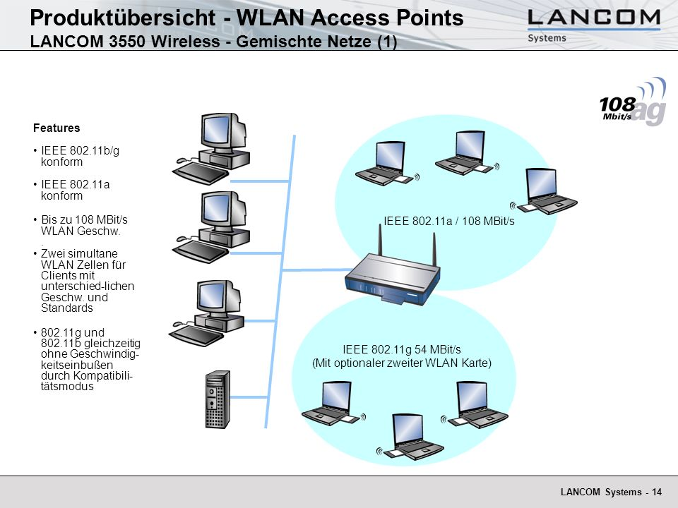 IEEE 802.11g 54 MBit/s (Mit optionaler zweiter WLAN Karte)