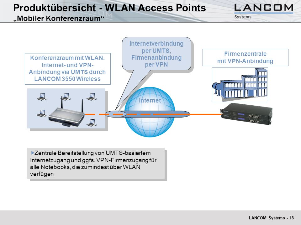 """Produktübersicht - WLAN Access Points """"Mobiler Konferenzraum"""