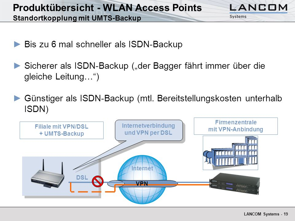 Produktübersicht - WLAN Access Points Standortkopplung mit UMTS-Backup