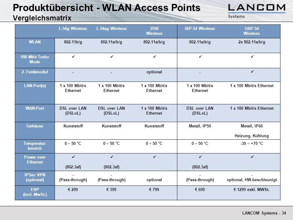 Produktübersicht - WLAN Access Points Vergleichsmatrix