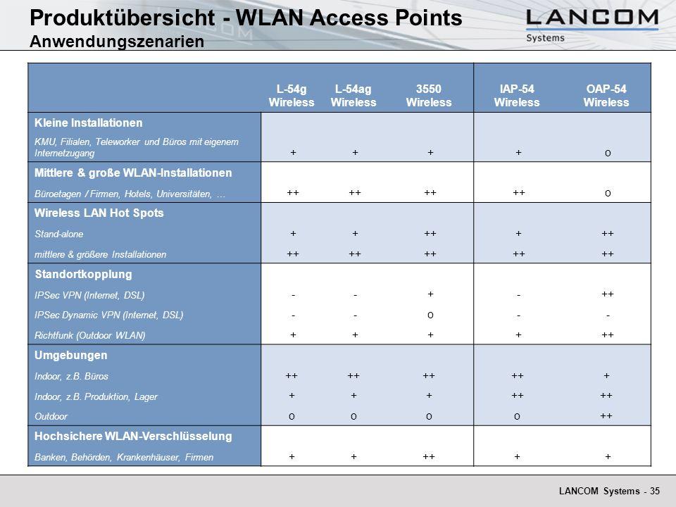 Produktübersicht - WLAN Access Points Anwendungszenarien