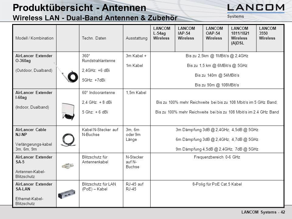 Produktübersicht - Antennen Wireless LAN - Dual-Band Antennen & Zubehör