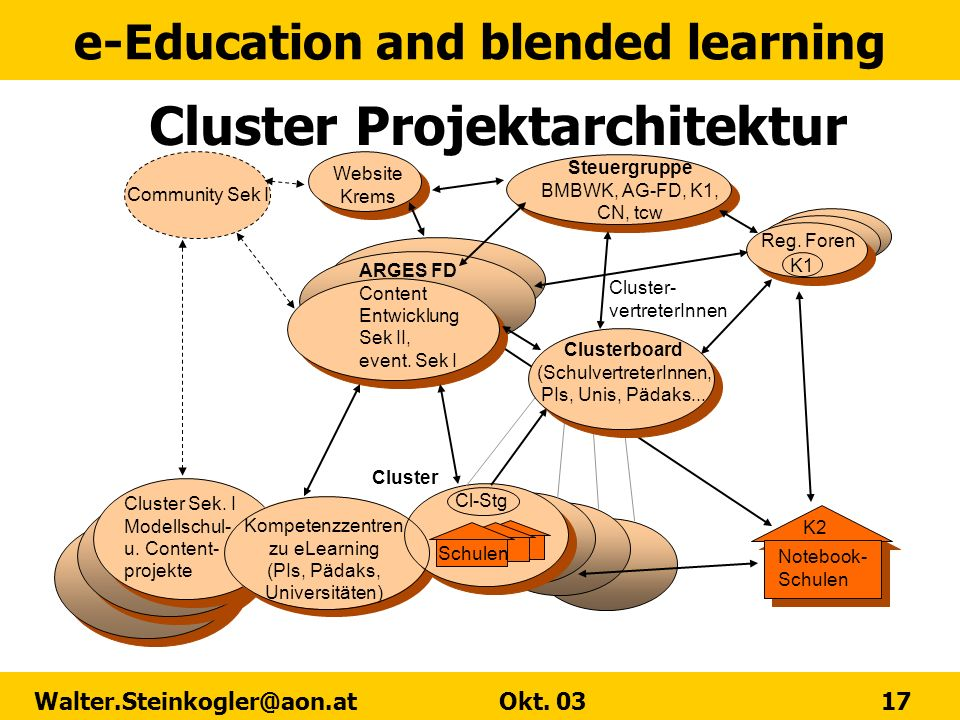 Cluster Projektarchitektur