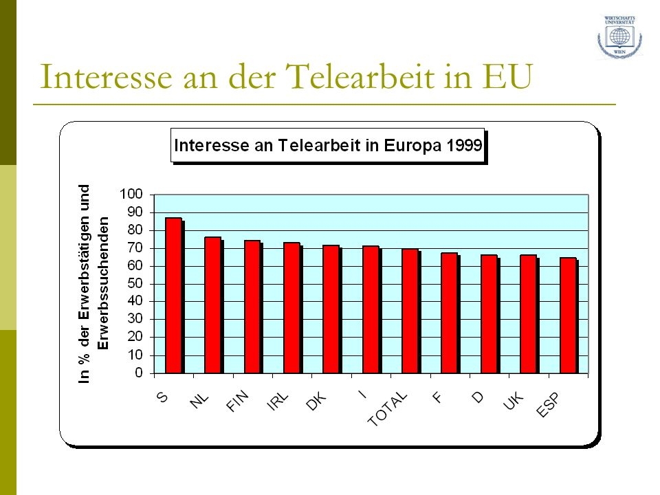 Interesse an der Telearbeit in EU
