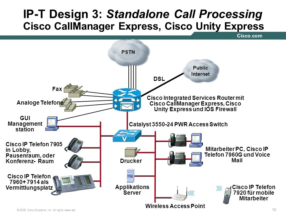 IP-T Design 3: Standalone Call Processing Cisco CallManager Express, Cisco Unity Express