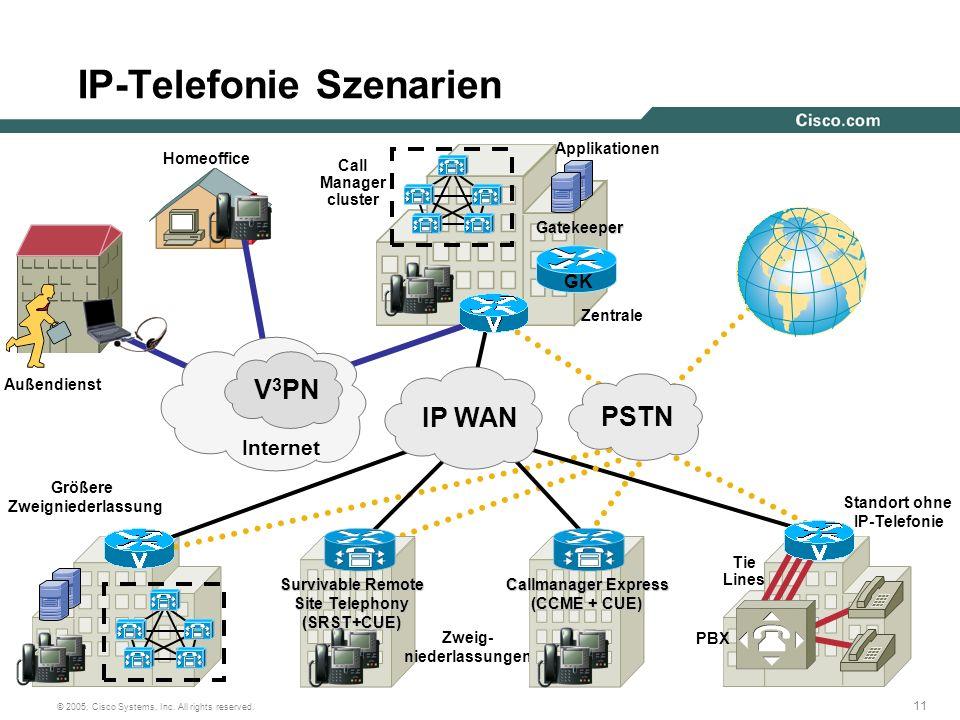 IP-Telefonie Szenarien