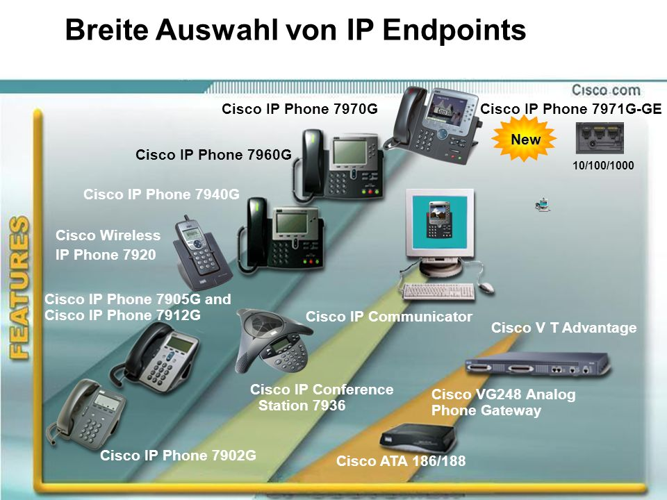 Breite Auswahl von IP Endpoints