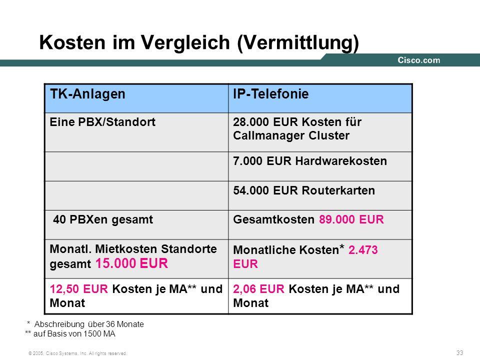 Kosten im Vergleich (Vermittlung)