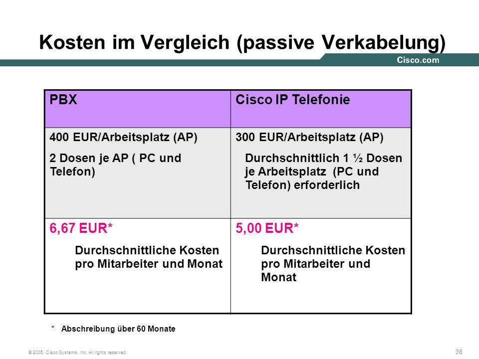Kosten im Vergleich (passive Verkabelung)