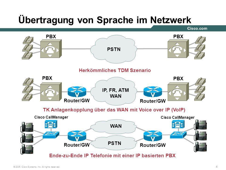 Übertragung von Sprache im Netzwerk