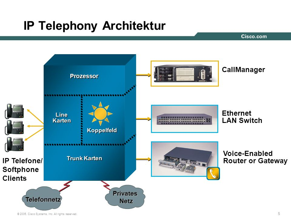 IP Telephony Architektur