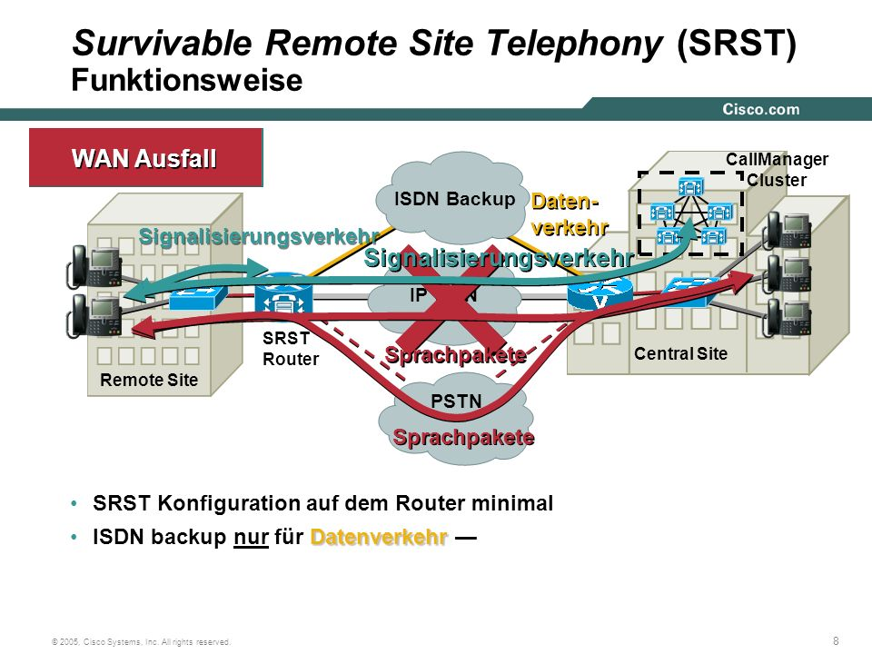 Survivable Remote Site Telephony (SRST) Funktionsweise