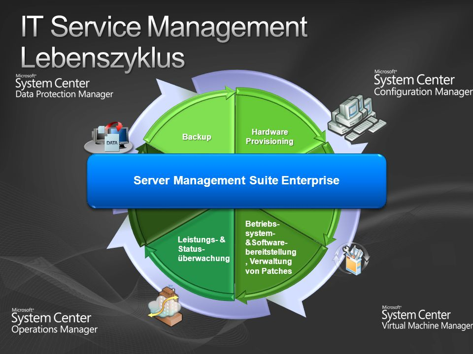 IT Service Management Lebenszyklus