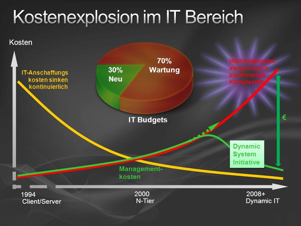 Kostenexplosion im IT Bereich
