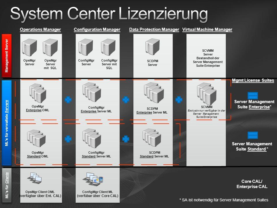 System Center Lizenzierung