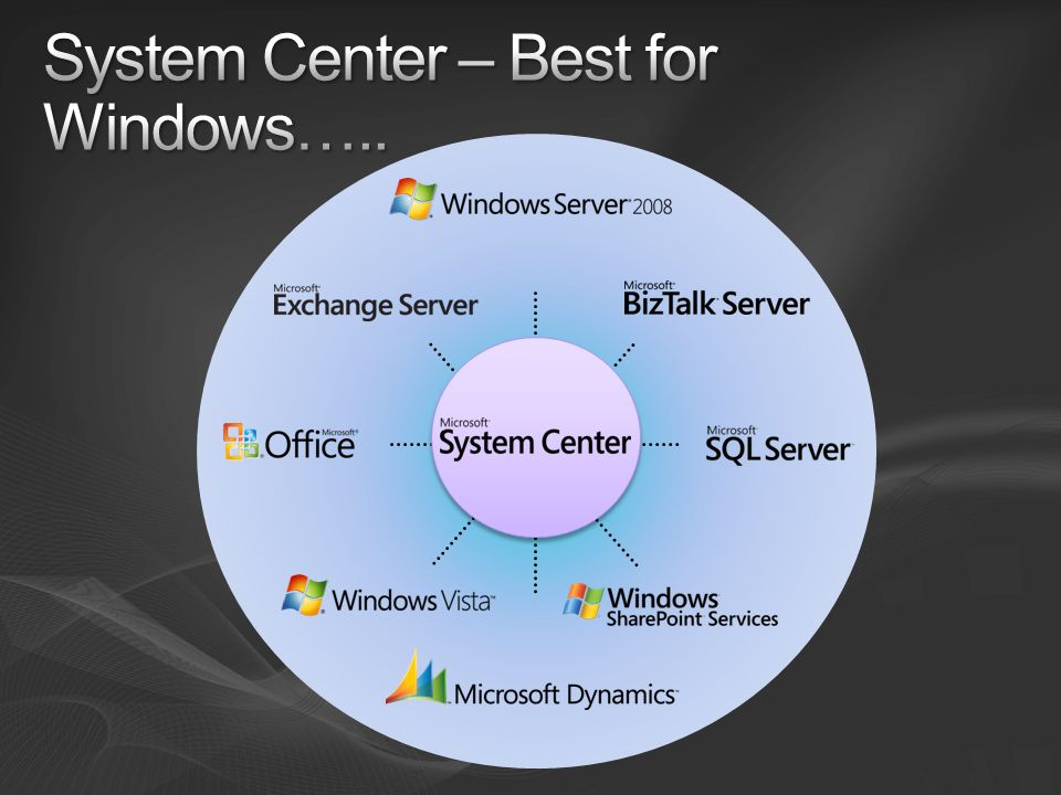 System Center – Best for Windows…..