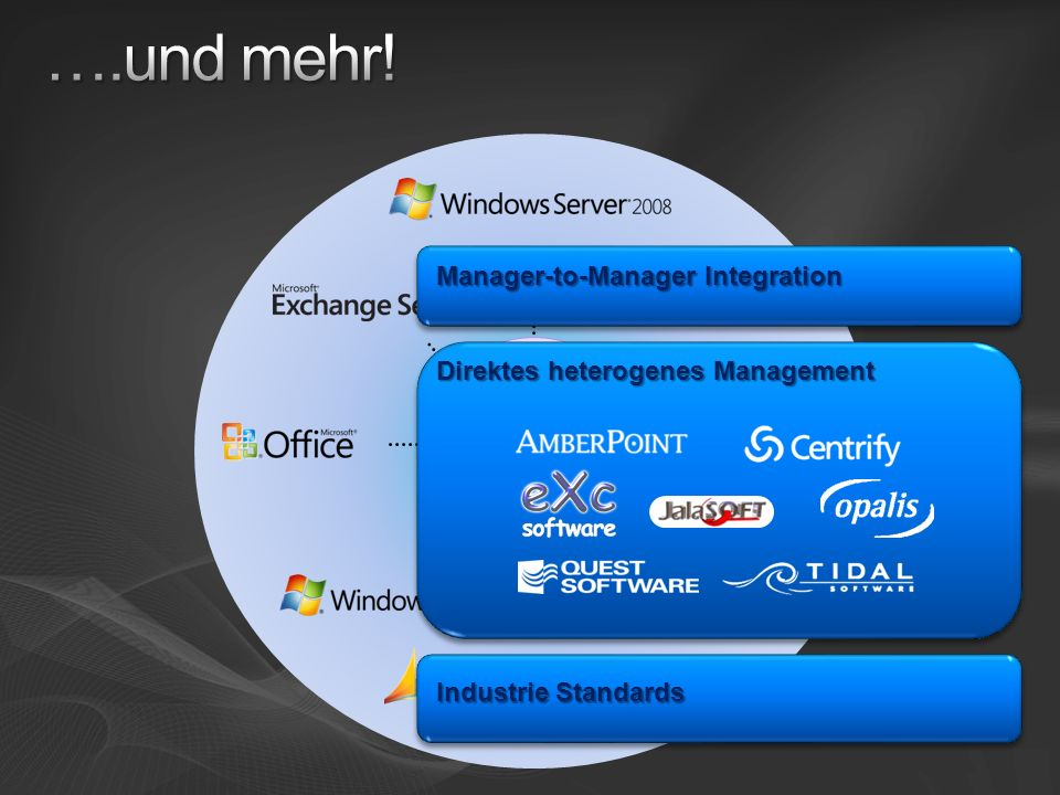 ….und mehr! Manager-to-Manager Integration