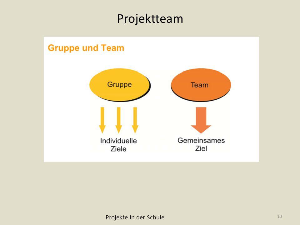 Projektteam Projekte in der Schule