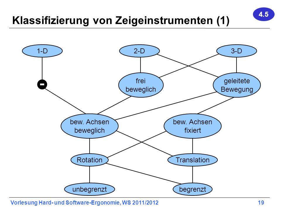 Klassifizierung von Zeigeinstrumenten (1)