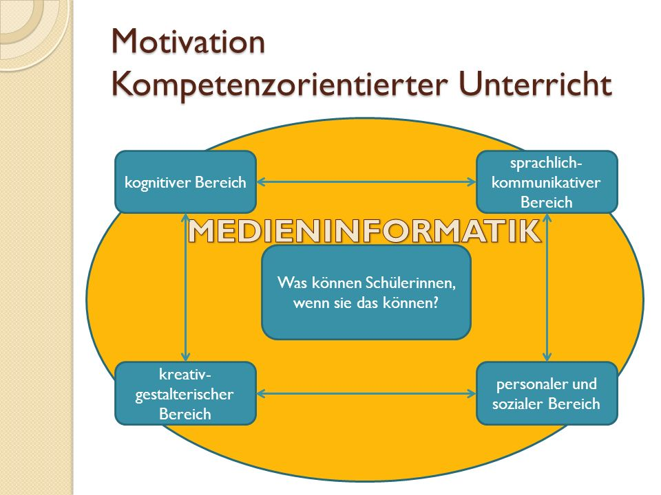 Motivation Kompetenzorientierter Unterricht