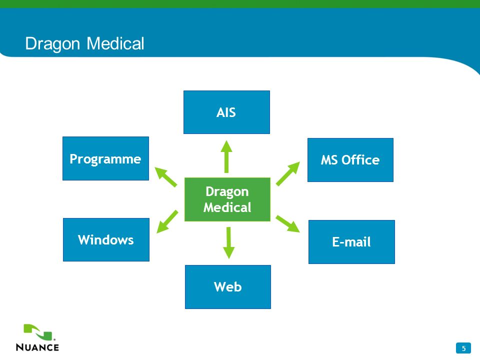 Dragon Medical AIS Programme MS Office Dragon Medical Windows E-mail